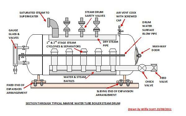 COAL BASED THERMAL POWER PLANTS: BOILER DRUMS