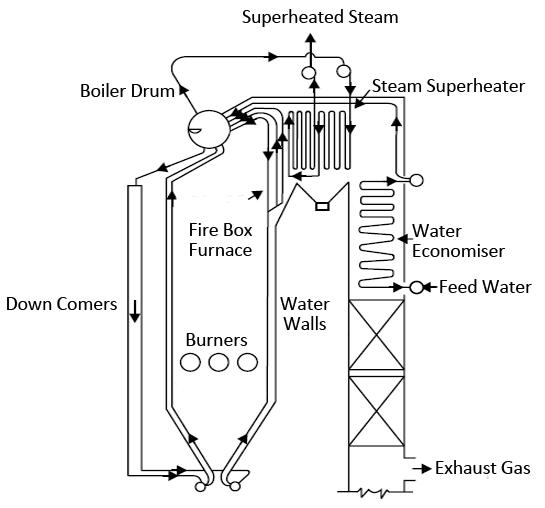 Steam Boiler: High Pressure Steam Boiler