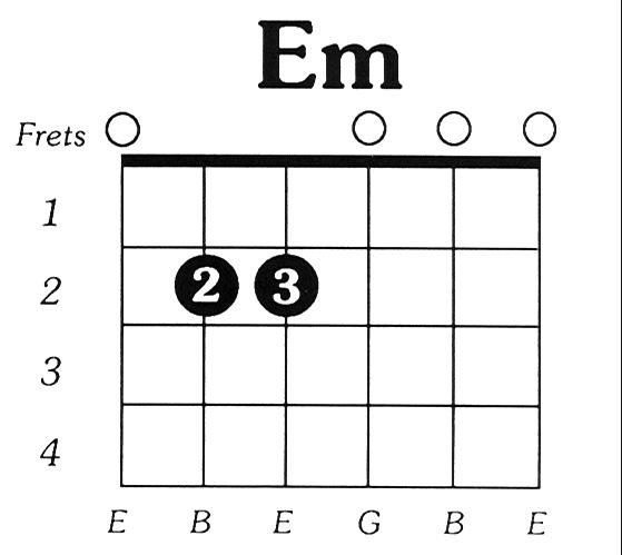 cara bermain gitar Em