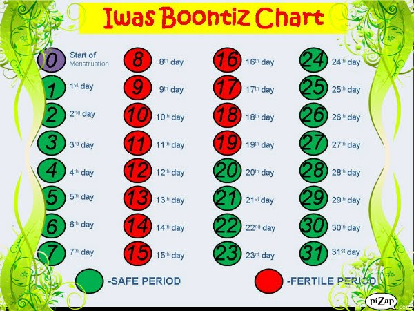 photo of the safe period chart: Free birth control online free birth control online guide