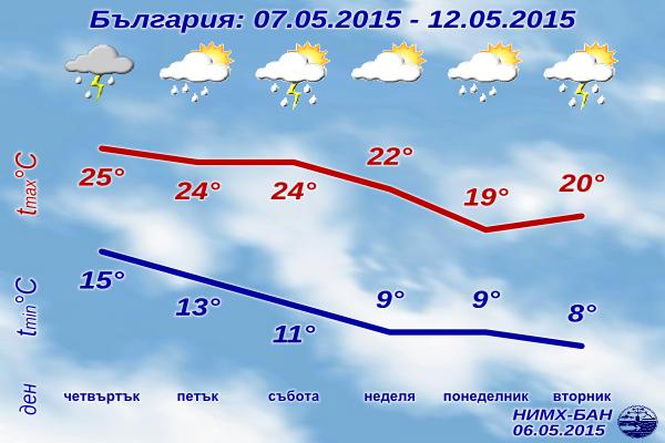 Седмична Прогноза за времето за 7-12 май 2015