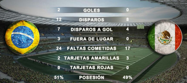 Estadisticas Brasil vs México 2013