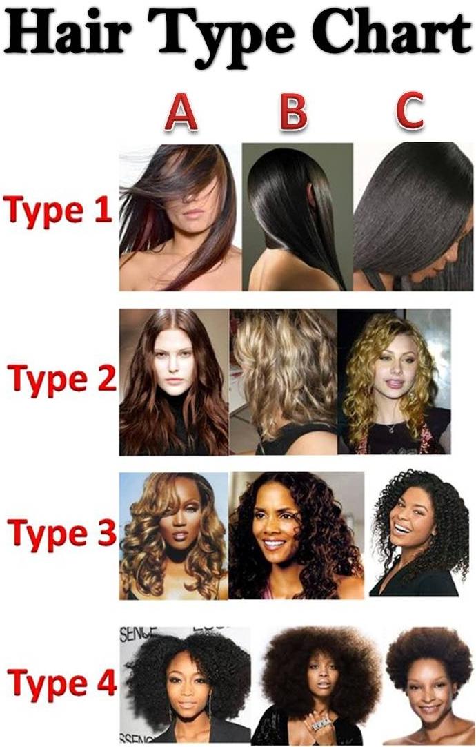 SheaButterLicious: Hair Charts