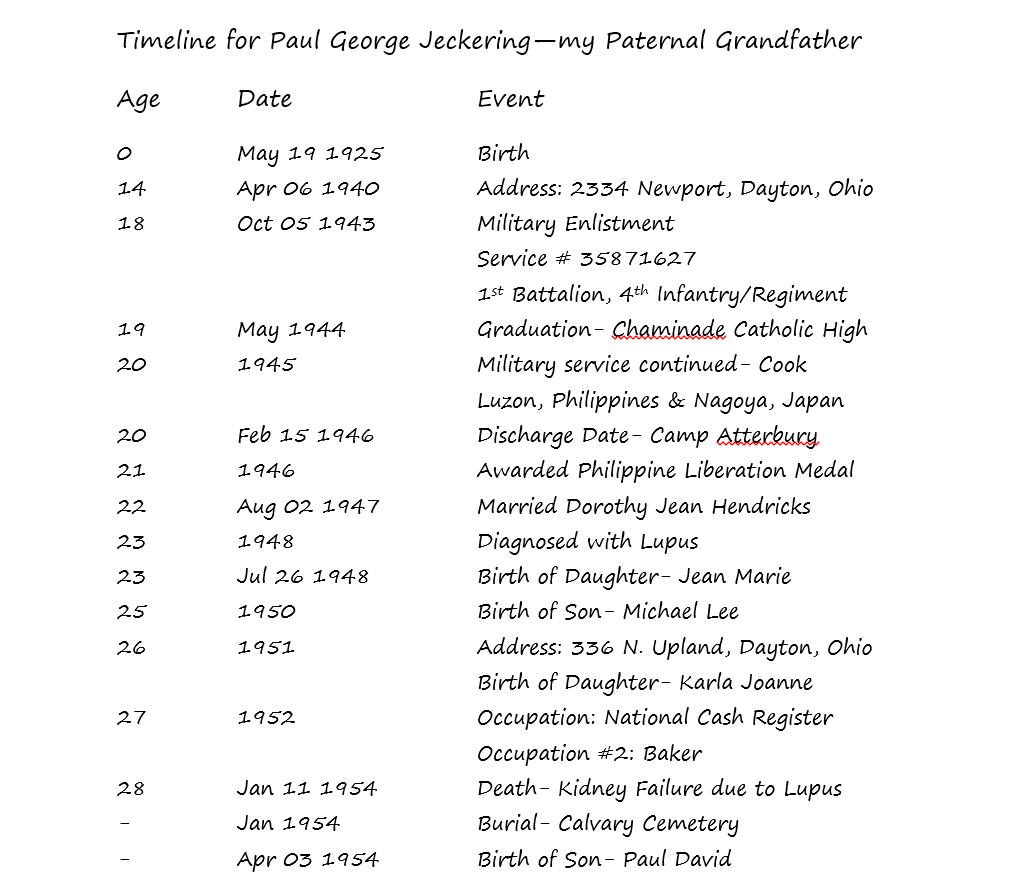 Under The Nut Tree Genealogy: November 2014