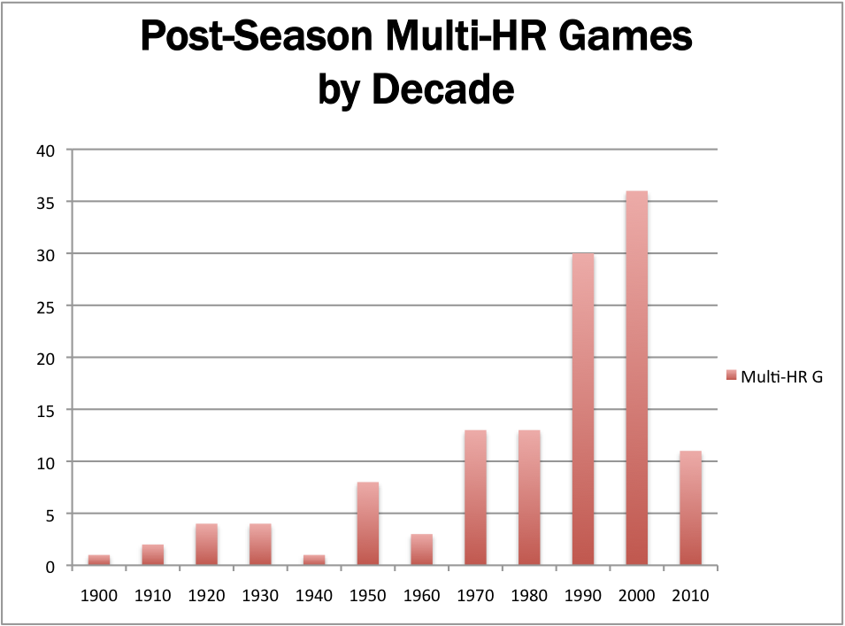 Big bad baseball anatomizing post season multi homer games so what would you like to know about these 126 multi homer games you can find out exactly who they are by plopping yourself over to the page singled out ccuart Image collections