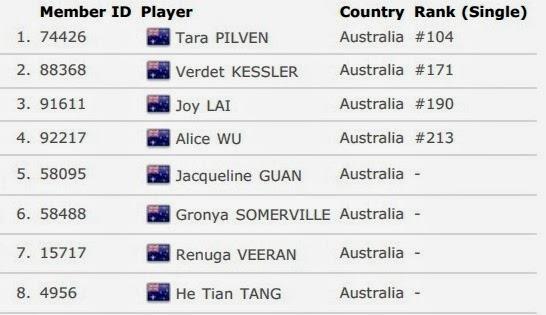 Daftar Skuad Tim Inti China Taipe Australia Cup 2014