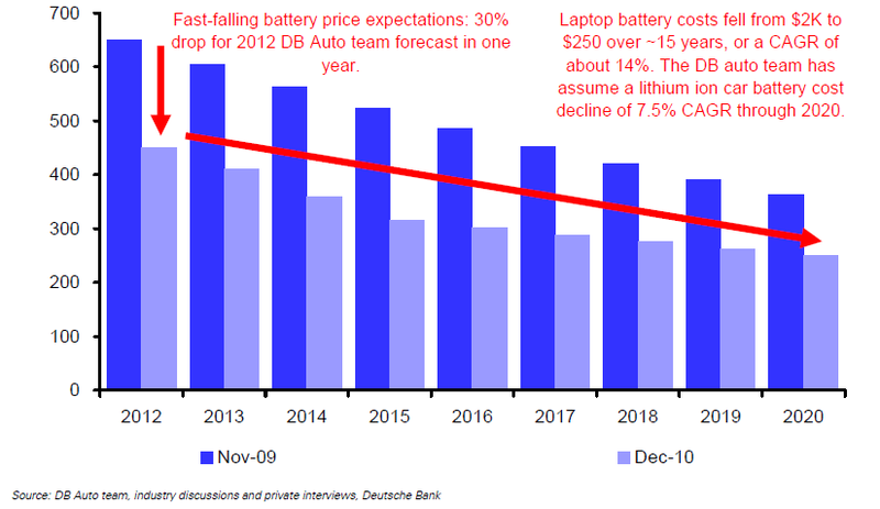Lithium Battery Price Price of Lithium Batteries