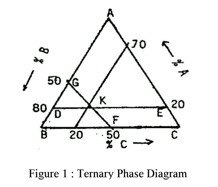 Physical Pharmacy Practical Practical 1 Phase Diagrams