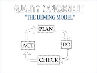 Management System Model is
