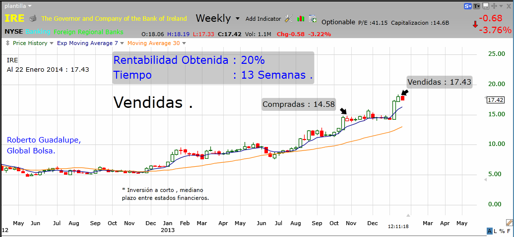 http://www.global-bolsa.com/index.php/articulos/item/1657-ire-nyse-vendidas-ganancia-20-en-13-semanas-por-roberto-guadalupe