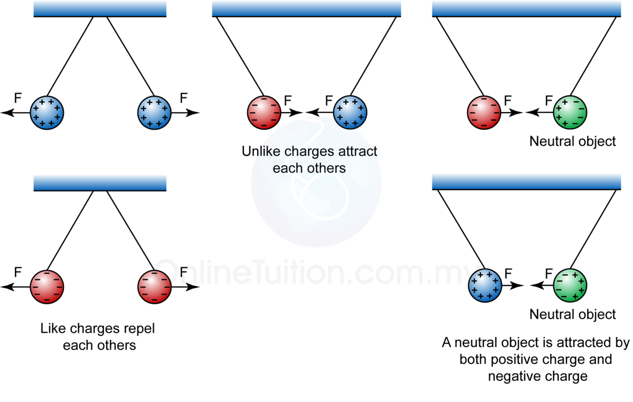 Electric Charge Of A Proton Difference Between Electric