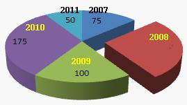 Menafsirkan sajian data media belajar menentukan besar bagian diagram lingkaran perhatikan diagram di samping diagram di samping adalah hasil panen padi di desa lumbir selama lima tahun ccuart Gallery
