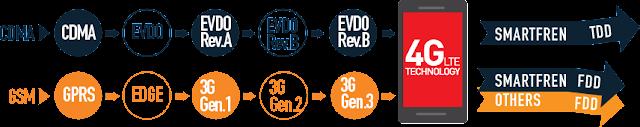 Kelebihan Smartfren Teknologi 4G LTE