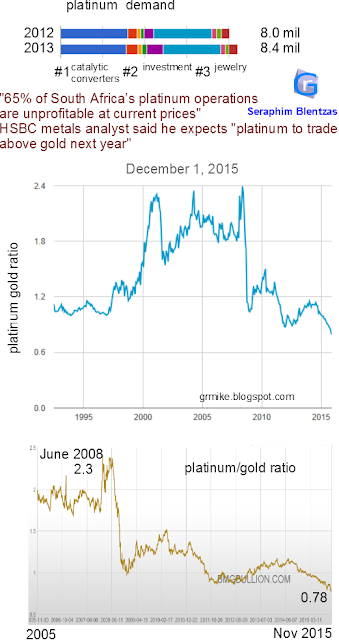 south africa, platinum demand, pt, platinum mining, mining indutry, platinum gold ratio, platinum ratio, gold ratio, price ratio, platinum prices, metals, analyst, unprofitable, shallow mining, robotic, jewelry, jewellery, industry