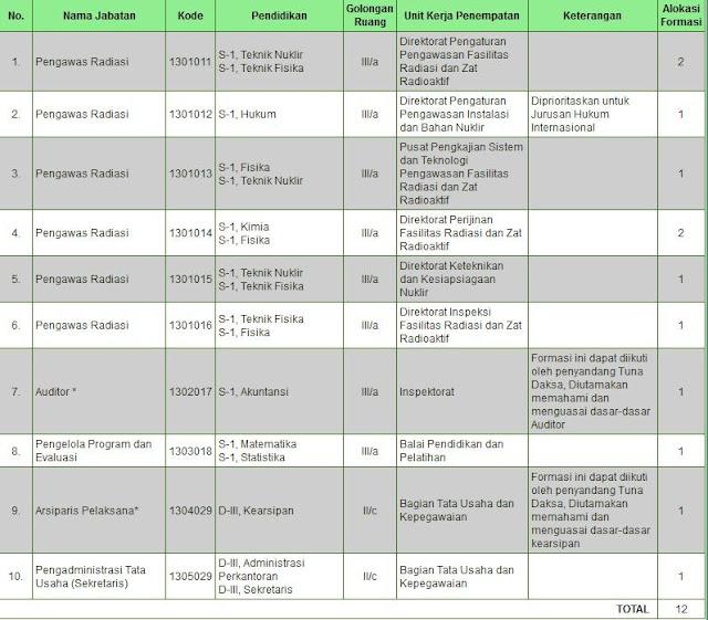 Lowongan CPNS Badan Pengawas Tenaga Nuklir (BAPETEN)