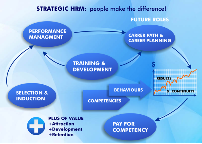 alignment of hrm and business strategies essay Assignment #4: hrm issues/diversification strategies essay assignment #4: hrm issues/diversification strategies bus 599 strategic management conduct an analysis of case #10 nucor corporation and prepare a (4-5 page report.