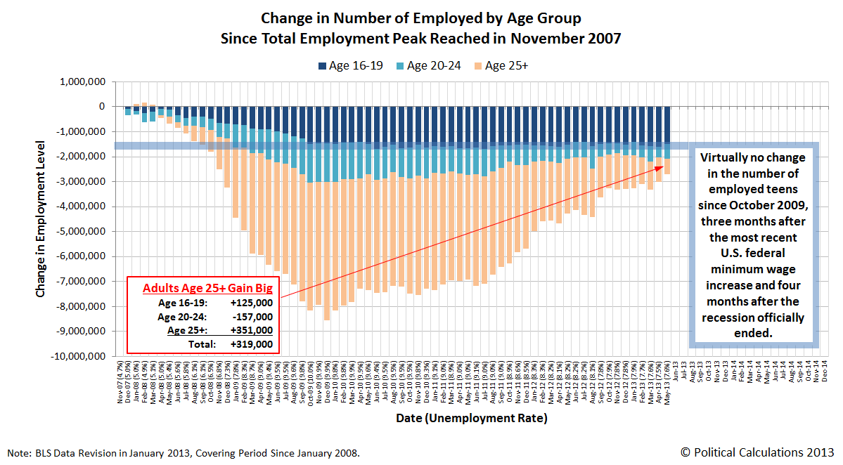 Change in Number of Employed by Age Group Since Total Employment Peak in November 2007, as of May 2013