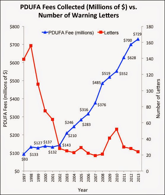 2002 pdufa fees collected by the fda have increased dramatically which corresponds with the historically flat number of untitledwarning letters issued
