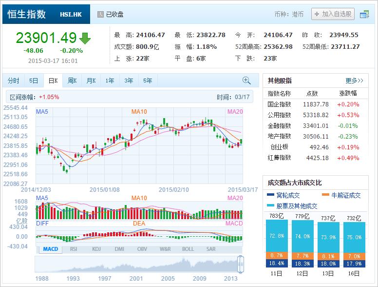 中国株コバンザメ投資 香港ハンセン指数20150317