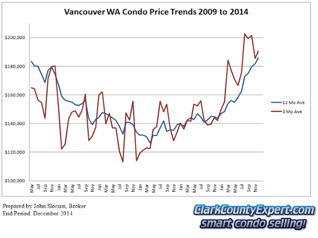 Vancouver WA Condo Sales 2014 - Average Sales Price Trends
