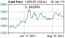 Five Year gold price.