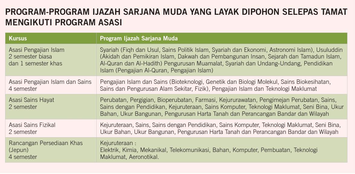 Life In Pasum Pusat Asasi Universiti Malaya Post Spm 2016