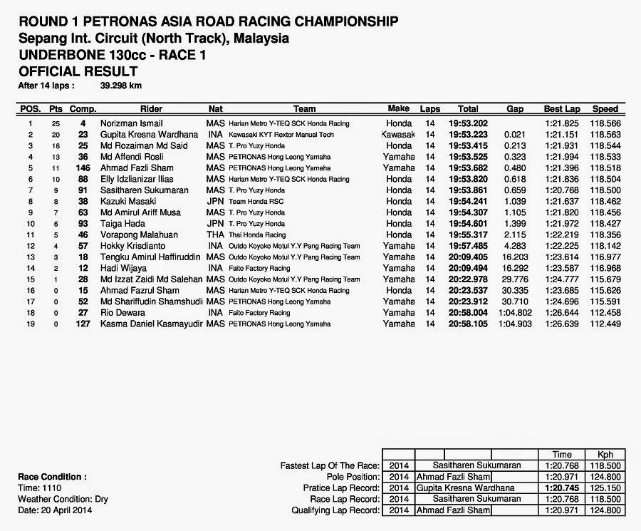 ARRC Sepang Malaysia 2014 Underbone 130cc Race 1