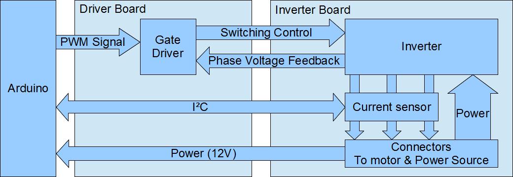 Phase arduino control shield description sclrx s