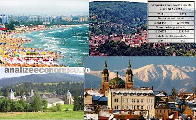 Evoluția turismului în 2013