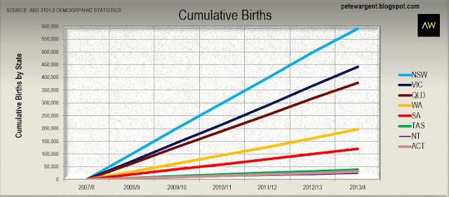 Cumulative births