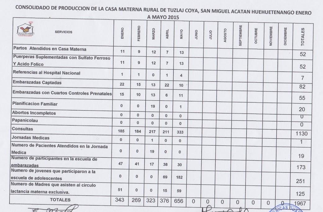 PRODUCCION 2015, CASA MATERNA TUZLAJ