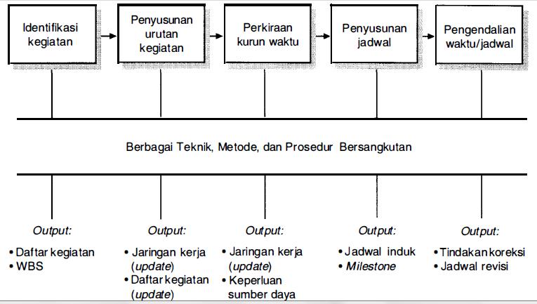 Manajemen Waktu Proyek, Pengelolaan Waktu Proyek, Manajemen Jadwal Proyek, Pengelolaan Jadwal proyek