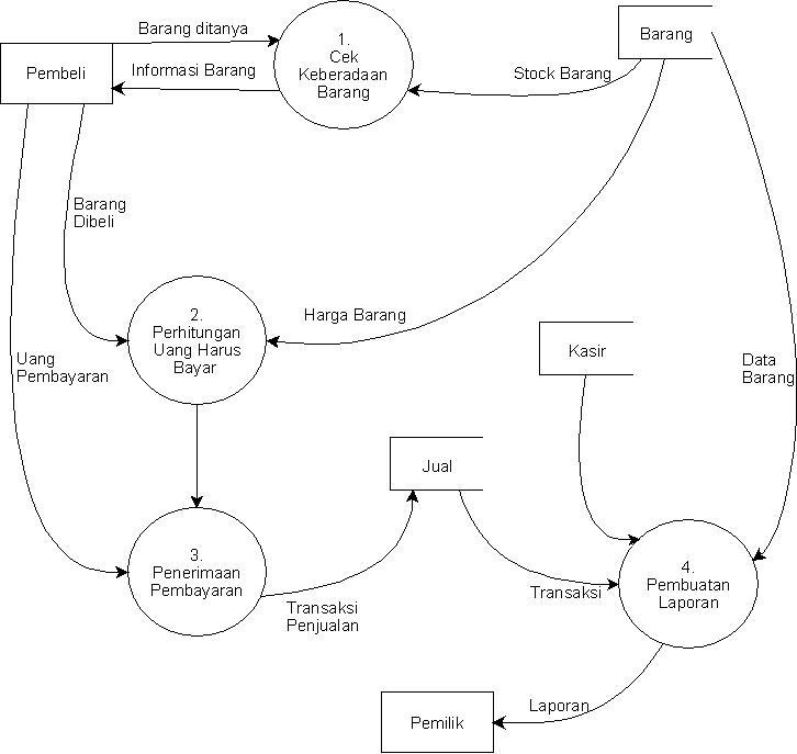 Data flow diagram dfd just read it dfd ini merupakan alat perancangan sistem yang berorientasi pada alur data dengan konsep dekomposisi dapat digunakan untuk penggambaran analisa maupun ccuart Images