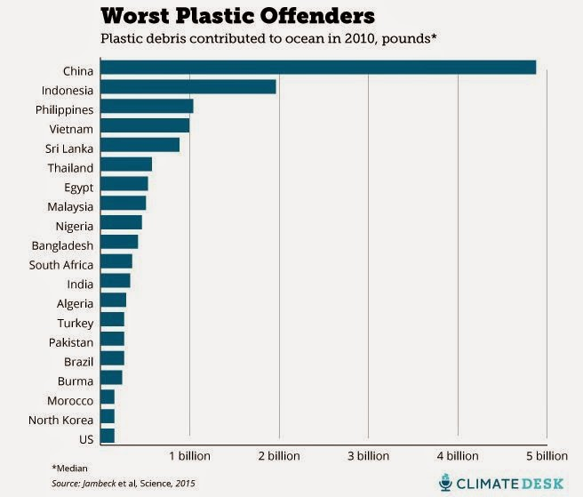 Its The Rheo Thing Waste Plastic In The Oceans A Comparison Of - Number of oceans