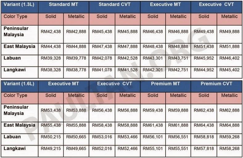 Harga Dan Variant Proton Iriz Baru - All New Proton Compact Car (PCC)