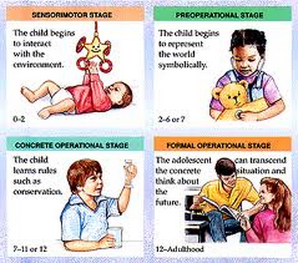 piaget s theory of the mind Contrast this with vygotsky's theory of cognitive development in which children transform and she imitates it until it becomes internalized and is represented in the mind as internal renata, rebeca how to compare & contrast the theories of piaget and vygotsky.