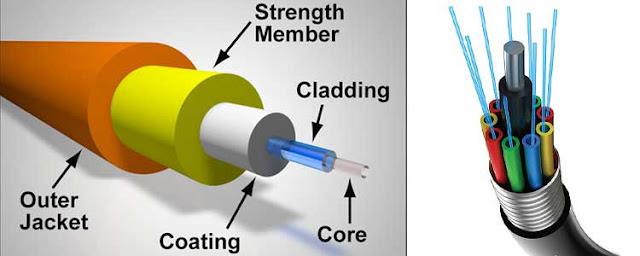Pengertian dan Cara Kerja Fiber Optic
