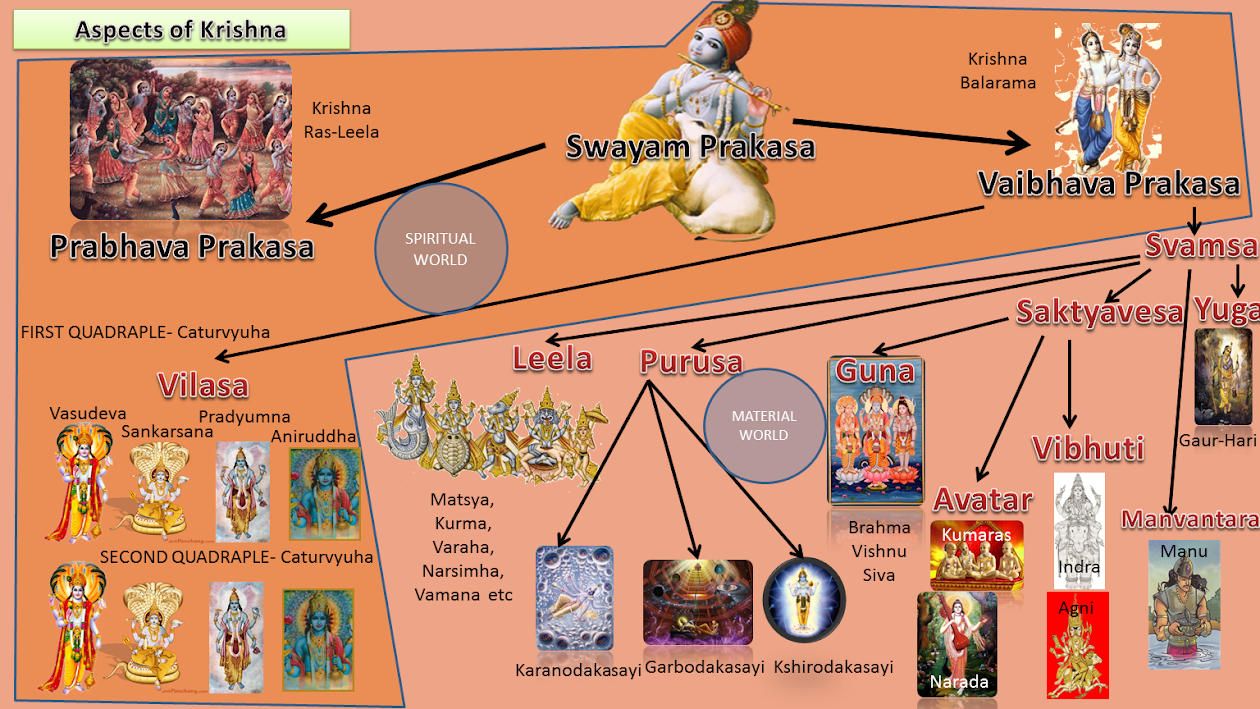 Krishna Information