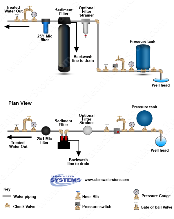 Clean Well Water Report How Is The Sediment Backwash