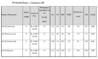 South Zone Vacancy in FCI General-156,  Account-134, Technical-631, Depot-738