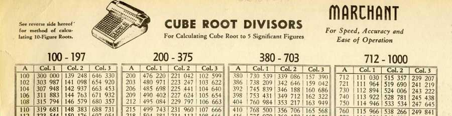 how to find the cube root of 64
