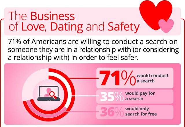 Safety of online dating