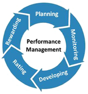 thesis on performance management Thesis report performance management practices in project based organizations 2007 zulfiqar ahmad introduction • reason of selecting this topic.