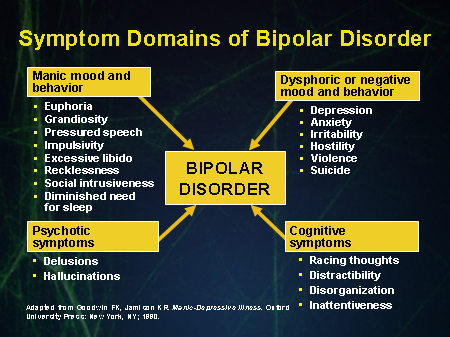 Bipolar Disorder Statistics - Depression and Bipolar