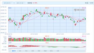 中国株コバンザメ投資 香港ハンセン指数20151228