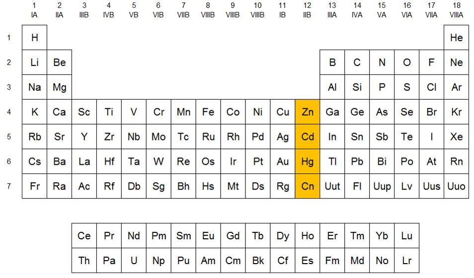 Qumicas familia del zinc localizacin del grupo del zinc en la tabla peridica urtaz Images