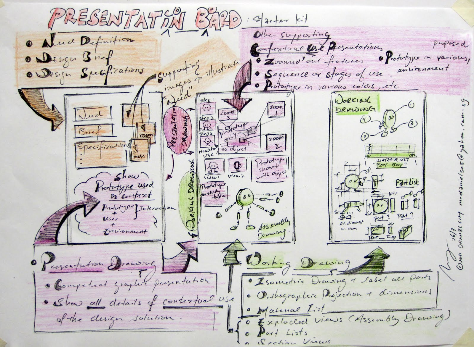 Design Journal SOS Presentation Board Presentation Drawing - Unique design presentation board layout design