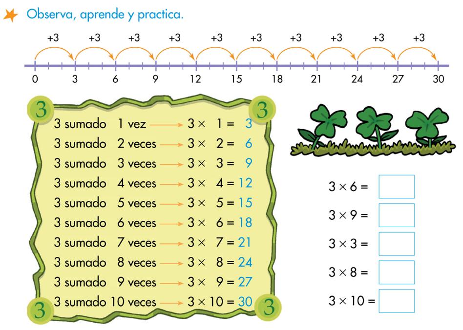 http://www.primerodecarlos.com/SEGUNDO_PRIMARIA/febrero/tema4/actividades/actividades_una_una/mates/aprende_tabla_del_3.swf