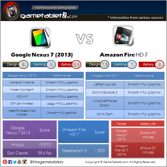 Google Nexus 7 (2013) vs Amazon Fire HD 7 benchmarks and gaming performance