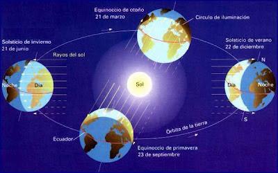 Consecuencias de la traslación terrestre